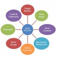 retail management bookmytrainings blog