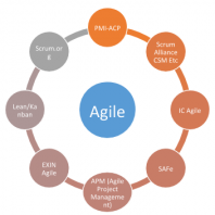 agile-certifications-list
